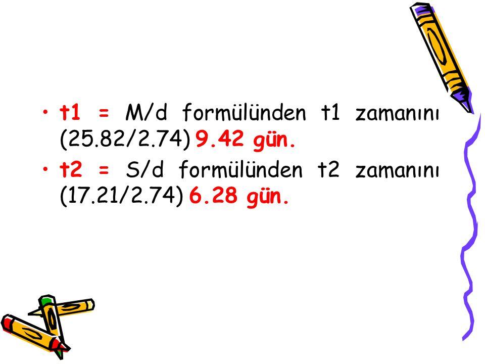 t1 = M/d formülünden t1 zamanını (25.82/2.74) 9.42 gün. t2 = S/d formülünden t2 zamanını (17.21/2.74) 6.28 gün.