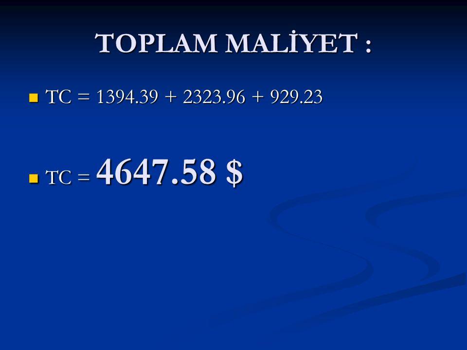 TOPLAM MALİYET : TC = 1394.39 + 2323.96 + 929.23 TC = 1394.39 + 2323.96 + 929.23 TC = 4647.58 $ TC = 4647.58 $