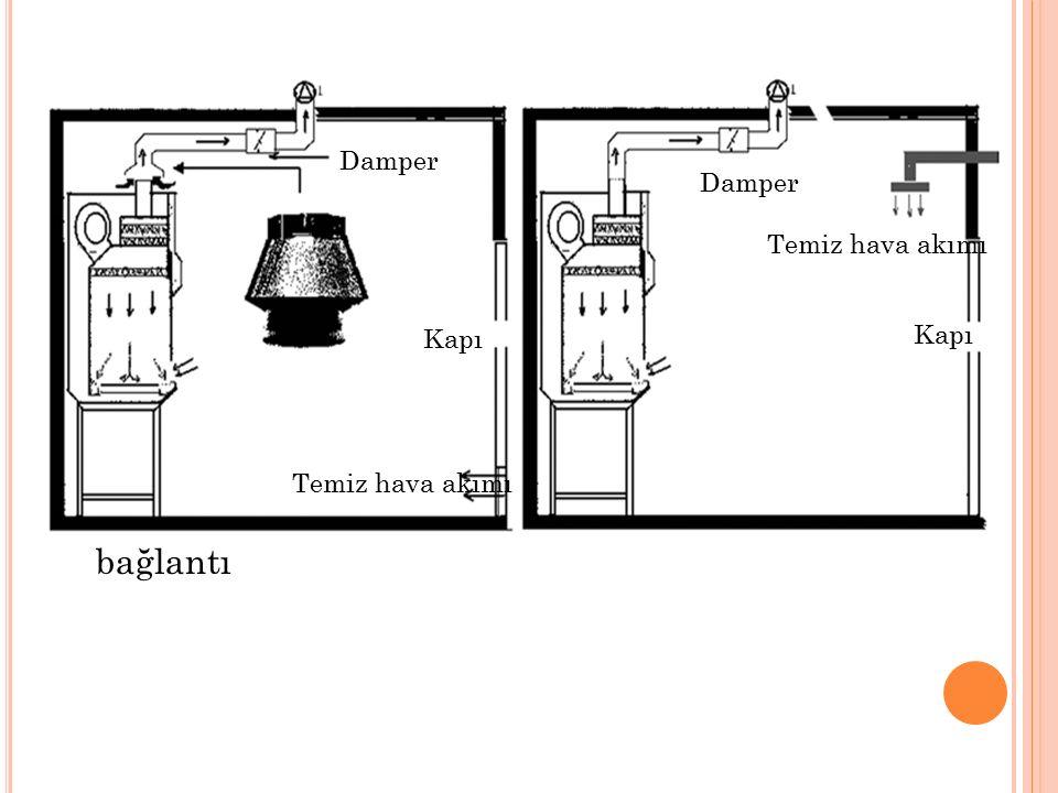 Yüksük bağlantı Doğrudan bağlantı Damper Temiz hava akımı Kapı Temiz hava akımı