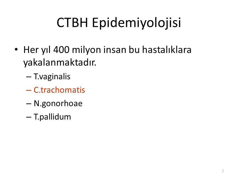 CTBH Epidemiyolojisi Her yıl 400 milyon insan bu hastalıklara yakalanmaktadır.