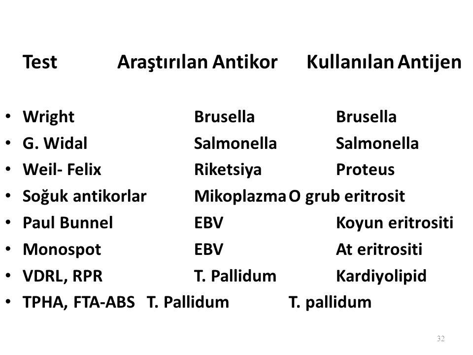 TestAraştırılan AntikorKullanılan Antijen WrightBrusellaBrusella G.