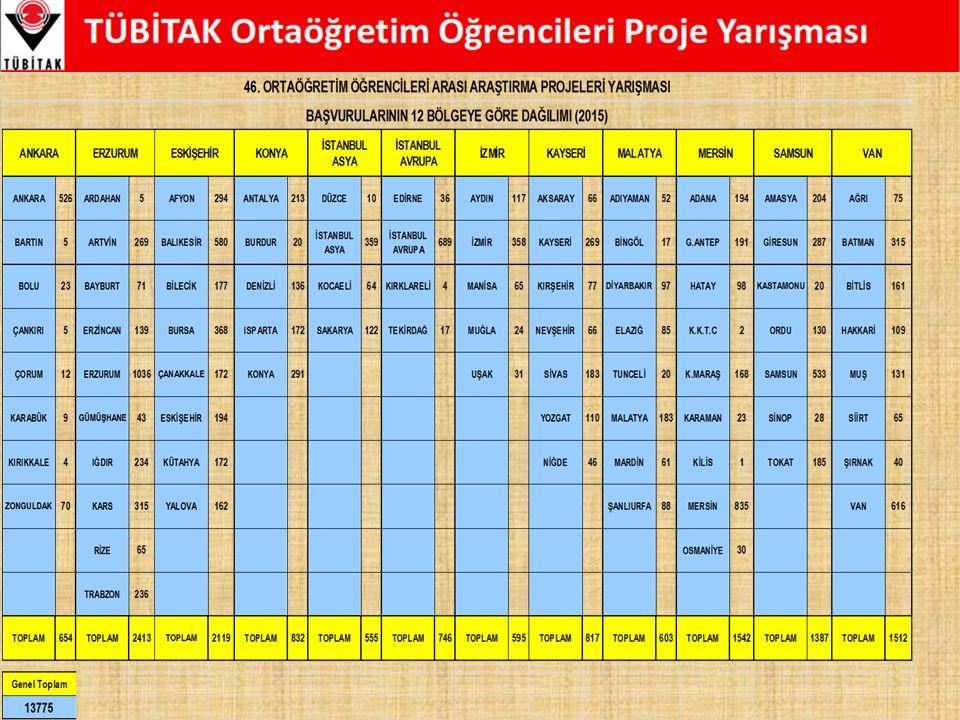 Final Yarışması  12 bölgede Finalist olarak belirlenen projeler Final Yarışması için Mayıs ayında Ankara'ya davet edilmektedir.