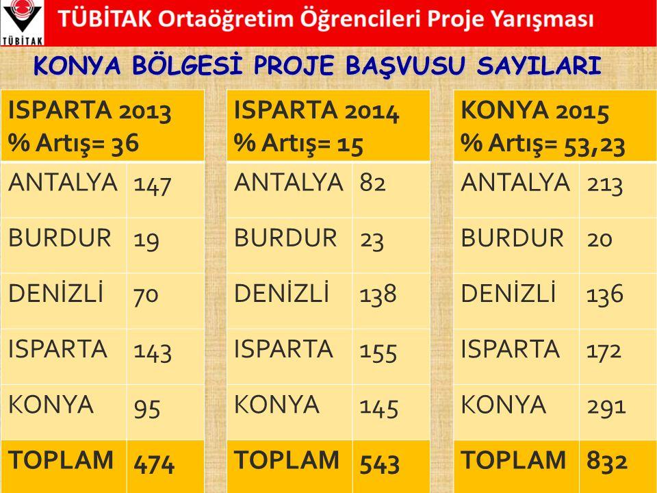  Yarışmaya, Türkiye ve K.K.T.C.'de öğrenim gören tüm ortaöğretim öğrencileri katılabilir.