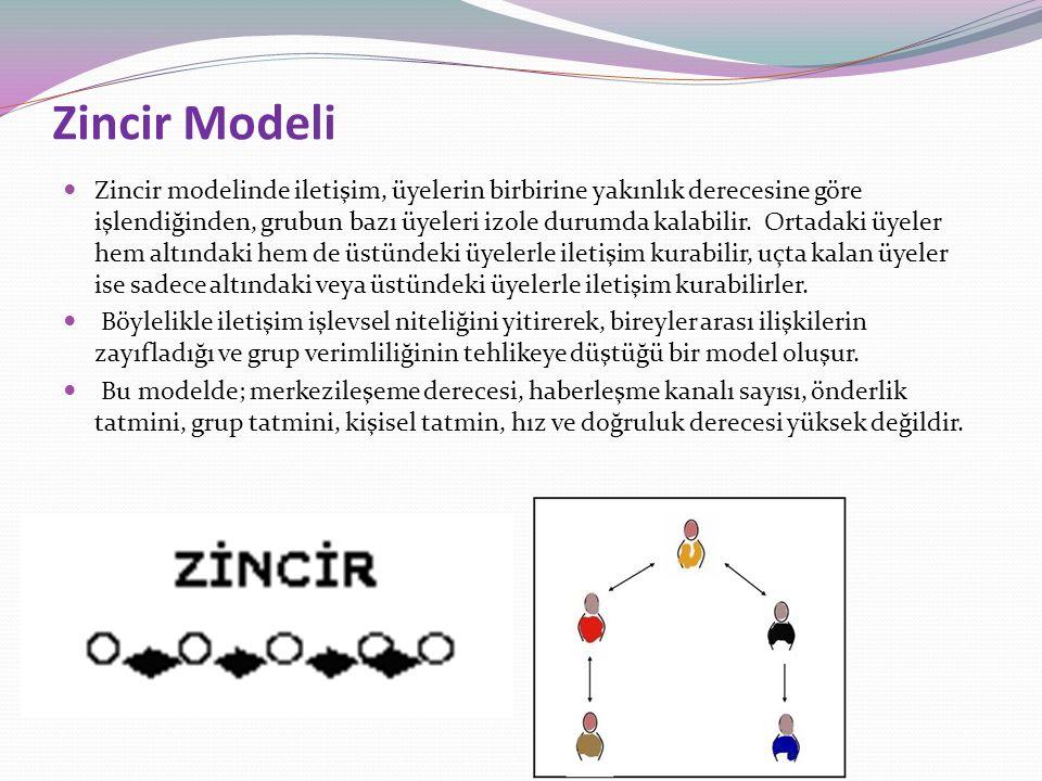 Zincir Modeli Zincir modelinde iletişim, üyelerin birbirine yakınlık derecesine göre işlendiğinden, grubun bazı üyeleri izole durumda kalabilir. Ortad