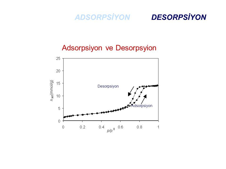 Adsorpsiyon ve Desorpsyion Desorpsiyon Adsorpsiyon ADSORPSİYON DESORPSİYON