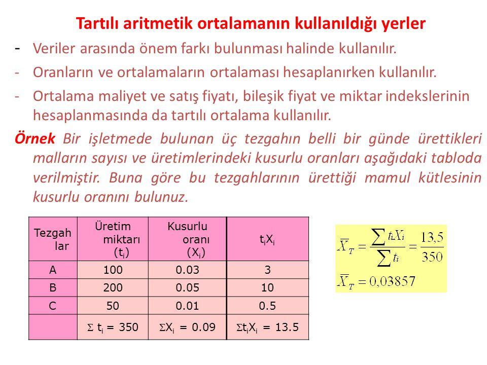 Tartılı aritmetik ortalamanın kullanıldığı yerler Tezgah lar Üretim miktarı (t i ) Kusurlu oranı (X i ) tiXitiXi A1000.033 B2000.0510 C500.010.5  t i