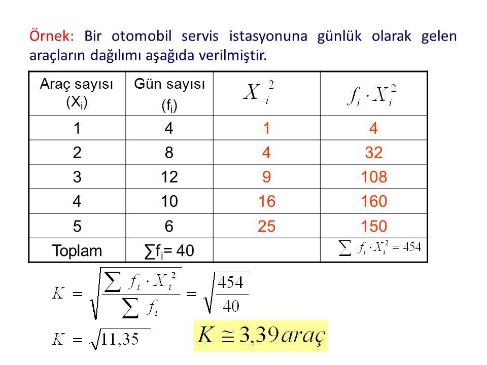 Örnek: Bir otomobil servis istasyonuna günlük olarak gelen araçların dağılımı aşağıda verilmiştir. Araç sayısı (X i ) Gün sayısı (f i ) 1414 28432 312