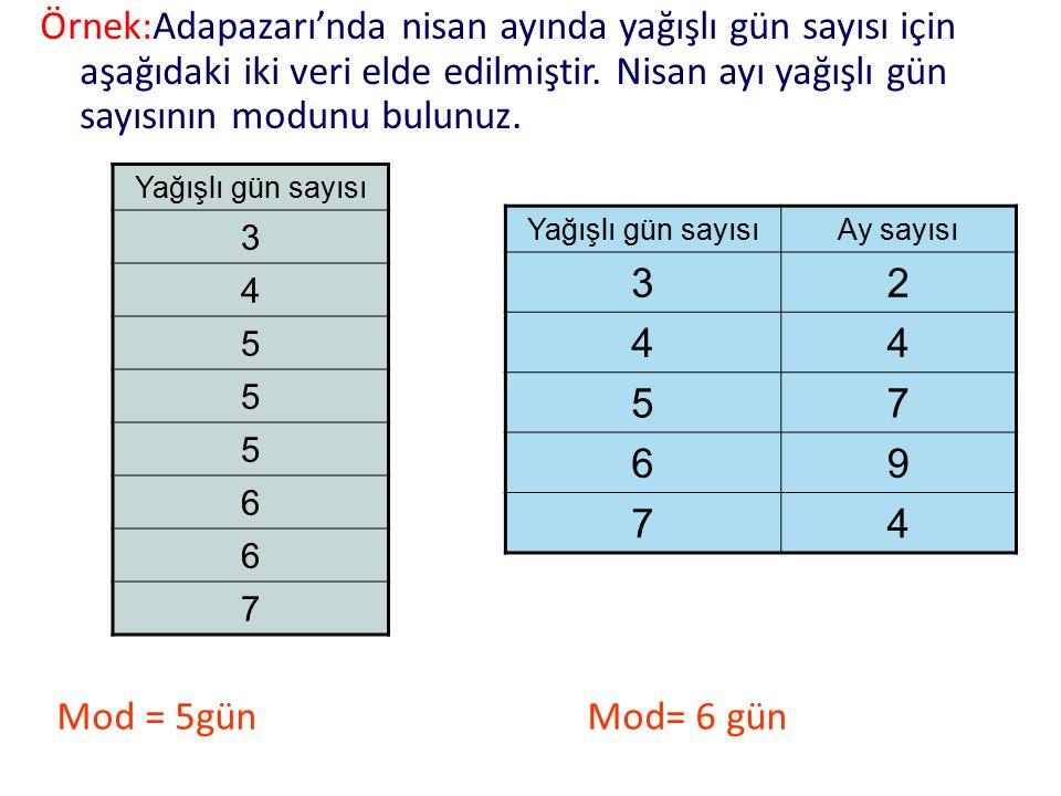 Mod = 5günMod= 6 gün Örnek:Adapazarı'nda nisan ayında yağışlı gün sayısı için aşağıdaki iki veri elde edilmiştir. Nisan ayı yağışlı gün sayısının modu
