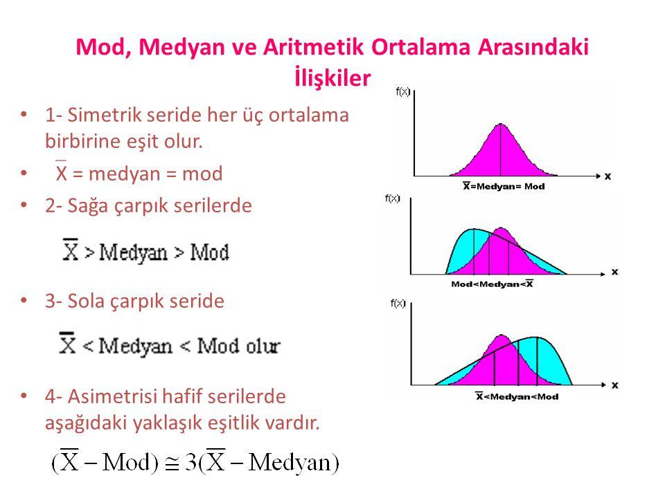 Mod, Medyan ve Aritmetik Ortalama Arasındaki İlişkiler 1- Simetrik seride her üç ortalama birbirine eşit olur.  X = medyan = mod 2- Sağa çarpık seril