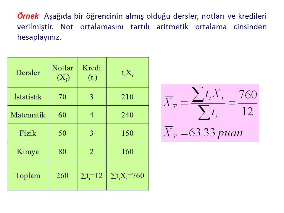 Örnek Aşağıda bir öğrencinin almış olduğu dersler, notları ve kredileri verilmiştir. Not ortalamasını tartılı aritmetik ortalama cinsinden hesaplayını