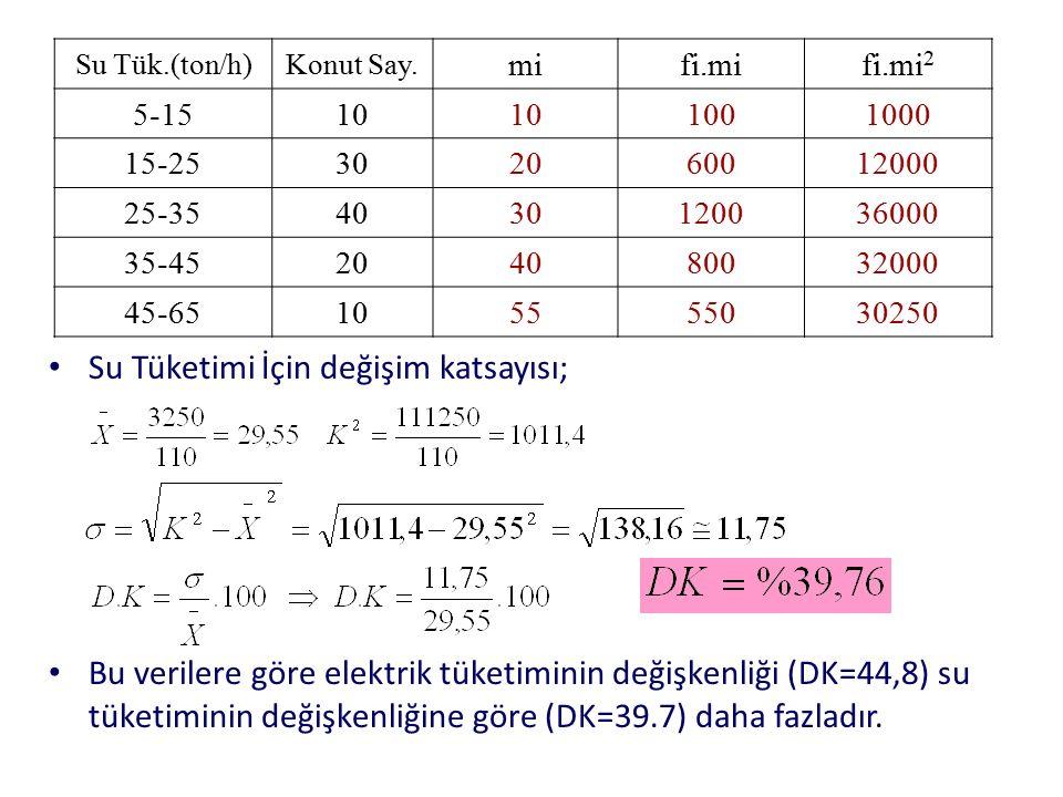 Su Tüketimi İçin değişim katsayısı; Bu verilere göre elektrik tüketiminin değişkenliği (DK=44,8) su tüketiminin değişkenliğine göre (DK=39.7) daha faz