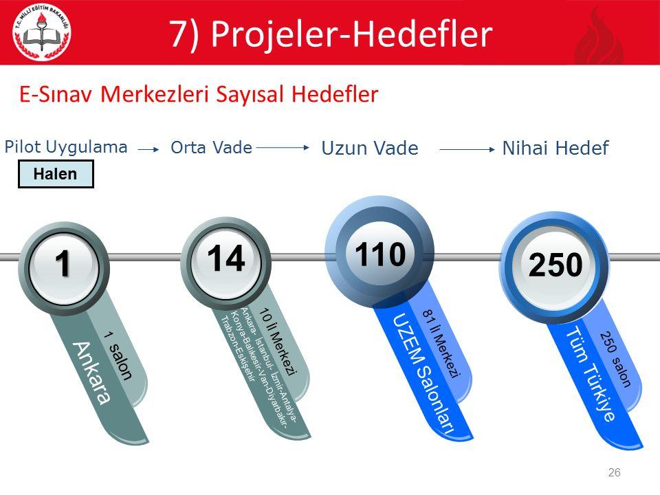 E-Sınav Merkezleri Sayısal Hedefler Orta Vade Uzun Vade Pilot Uygulama 1 Ankara 1 salon 14 10 İl Merkezi Ankara- İstanbul- İzmir-Antalya- Konya-Balıke