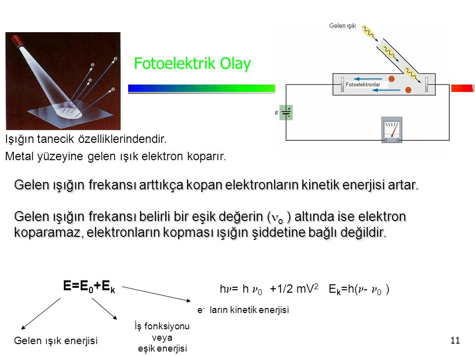11 Fotoelektrik Olay Gelen ışığın frekansı arttıkça kopan elektronların kinetik enerjisi artar. Gelen ışığın frekansı belirli bir eşik değerin ( o ) a
