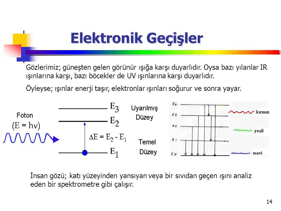 14 Elektronik Geçişler Gözlerimiz; güneşten gelen görünür ışığa karşı duyarlıdır. Oysa bazı yılanlar IR ışınlarına karşı, bazı böcekler de UV ışınları