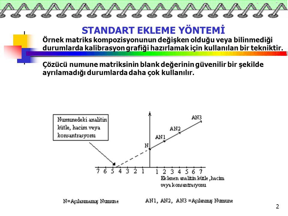 3 Standart ekleme yöntemine göre hazırlanan çözeltiler kalibrasyon eğrisinde analit derişimine karşı analit sinyali/iç standart sinyali oranına karşı grafiğe geçirilir.