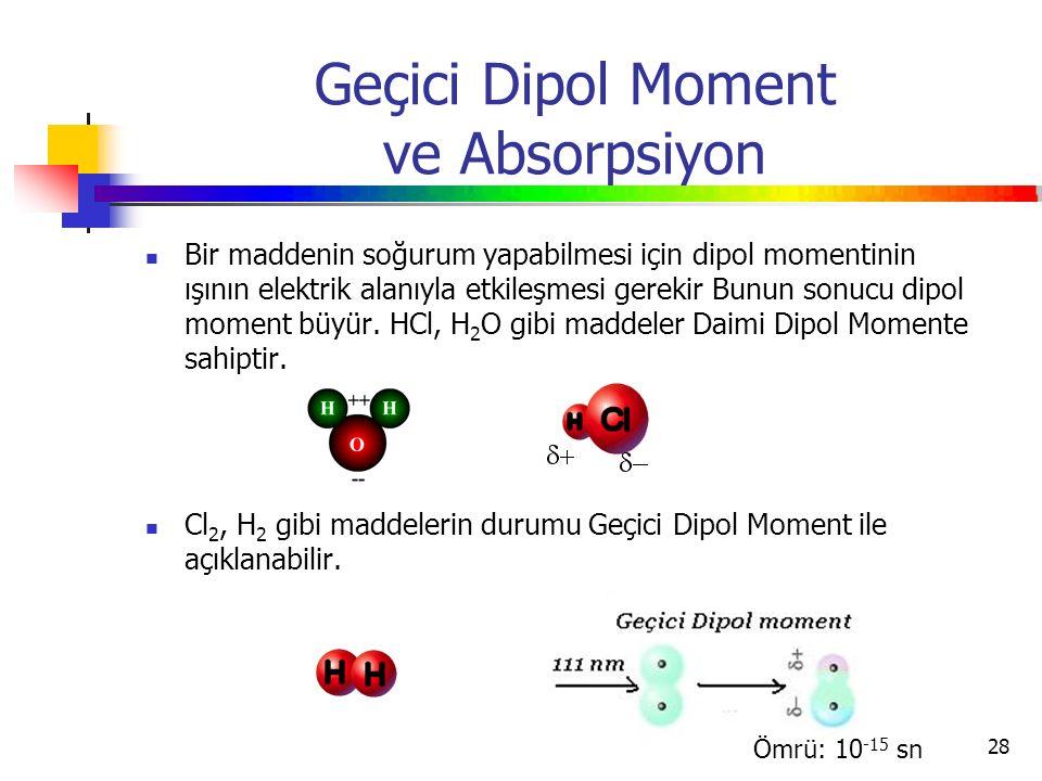 28 Geçici Dipol Moment ve Absorpsiyon Bir maddenin soğurum yapabilmesi için dipol momentinin ışının elektrik alanıyla etkileşmesi gerekir Bunun sonucu