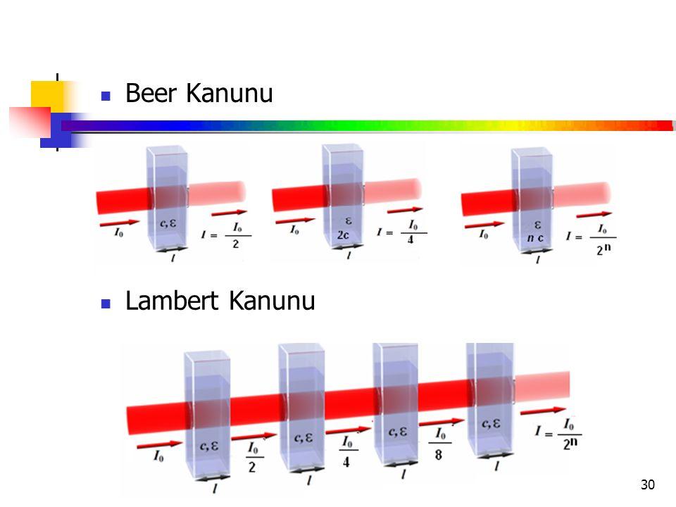30 Beer Kanunu Lambert Kanunu