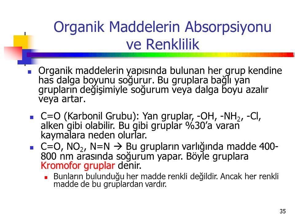35 Organik Maddelerin Absorpsiyonu ve Renklilik Organik maddelerin yapısında bulunan her grup kendine has dalga boyunu soğurur. Bu gruplara bağlı yan