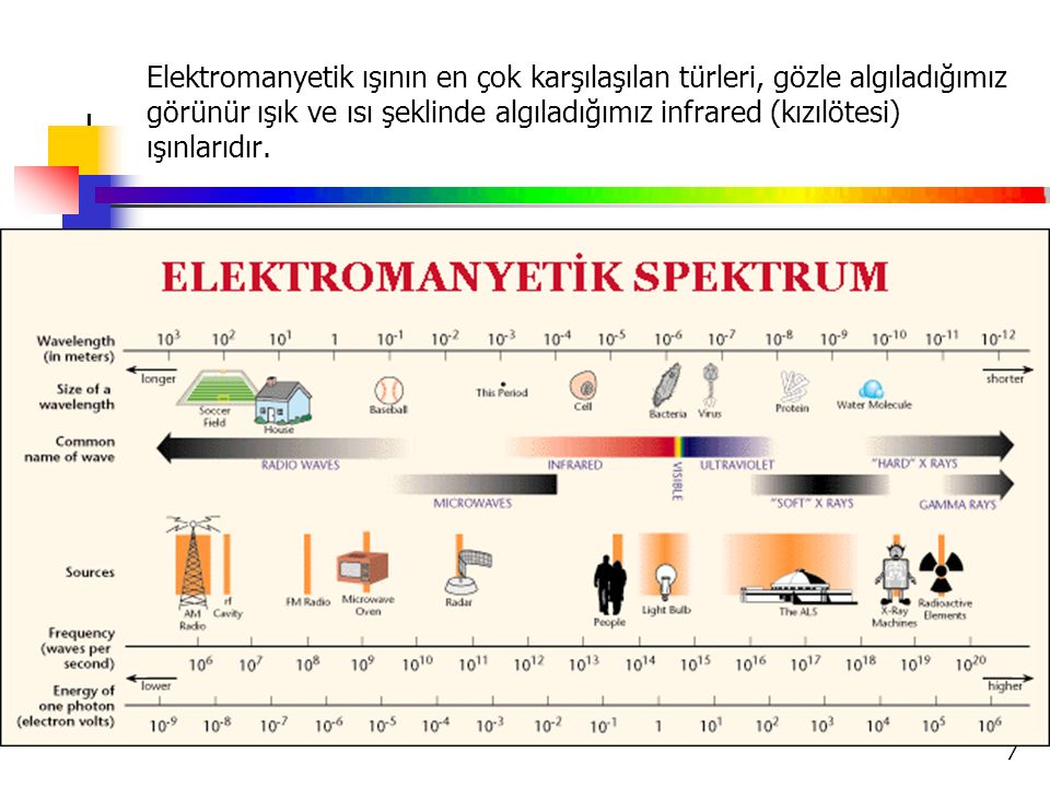 7 Elektromanyetik ışının en çok karşılaşılan türleri, gözle algıladığımız görünür ışık ve ısı şeklinde algıladığımız infrared (kızılötesi) ışınlarıdır.
