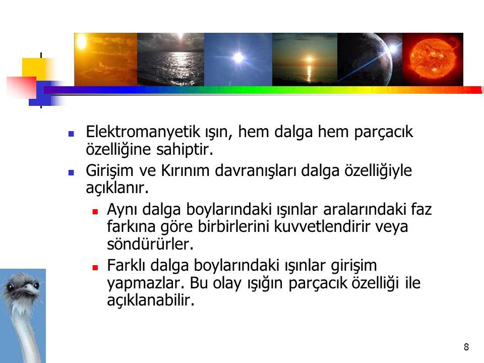 8 Elektromanyetik ışın, hem dalga hem parçacık özelliğine sahiptir. Girişim ve Kırınım davranışları dalga özelliğiyle açıklanır. Aynı dalga boylarında
