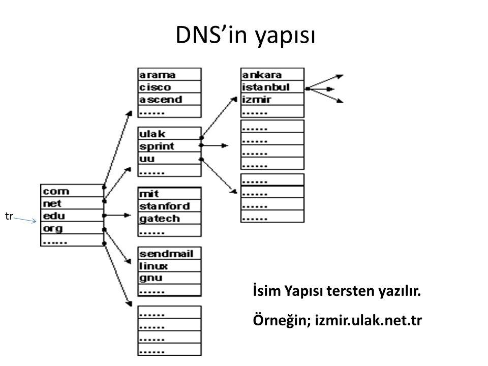 DNS'in yapısı İsim Yapısı tersten yazılır. Örneğin; izmir.ulak.net.tr tr