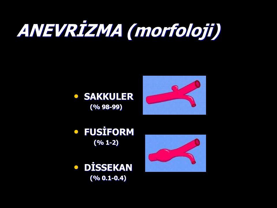 ANEVRİZMA (morfoloji) SAKKULER SAKKULER (% 98-99) (% 98-99) FUSİFORM FUSİFORM (% 1-2) (% 1-2) DİSSEKAN DİSSEKAN (% 0.1-0.4) (% 0.1-0.4)