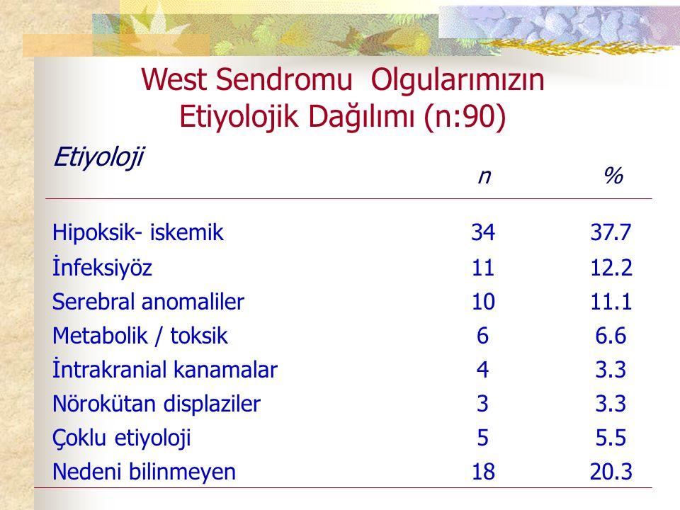 Etiyoloji n% Hipoksik- iskemik3437.7 İnfeksiyöz1112.2 Serebral anomaliler1011.1 Metabolik / toksik66.6 İntrakranial kanamalar43.3 Nörokütan displaziler33.3 Çoklu etiyoloji55.5 Nedeni bilinmeyen1820.3 West Sendromu Olgularımızın Etiyolojik Dağılımı (n:90)