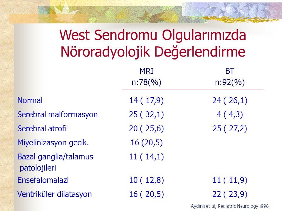 West Sendromu Olgularımızda Nöroradyolojik Değerlendirme MRI n:78(%) BT n:92(%) Normal14 ( 17,9)24 ( 26,1) Serebral malformasyon25 ( 32,1)4 ( 4,3) Serebral atrofi20 ( 25,6)25 ( 27,2) Miyelinizasyon gecik.16 (20,5) Bazal ganglia/talamus patolojileri 11 ( 14,1) Ensefalomalazi10 ( 12,8)11 ( 11,9) Ventriküler dilatasyon16 ( 20,5)22 ( 23,9) Aydınlı et al, Pediatric Neurology ı998