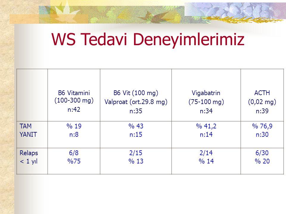 WS Tedavi Deneyimlerimiz B6 Vitamini (100-300 mg) n:42 B6 Vit (100 mg) Valproat (ort.29.8 mg) n:35 Vigabatrin (75-100 mg) n:34 ACTH (0,02 mg) n:39 TAM YANIT % 19 n:8 % 43 n:15 % 41,2 n:14 % 76,9 n:30 Relaps < 1 yıl 6/8 %75 2/15 % 13 2/14 % 14 6/30 % 20