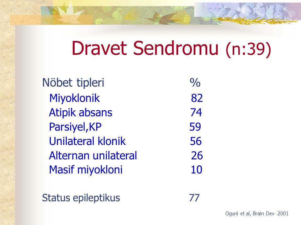 Dravet Sendromu (n:39) Nöbet tipleri % Miyoklonik 82 Atipik absans 74 Parsiyel,KP 59 Unilateral klonik 56 Alternan unilateral 26 Masif miyokloni 10 Status epileptikus 77 Oguni et al, Brain Dev 2001