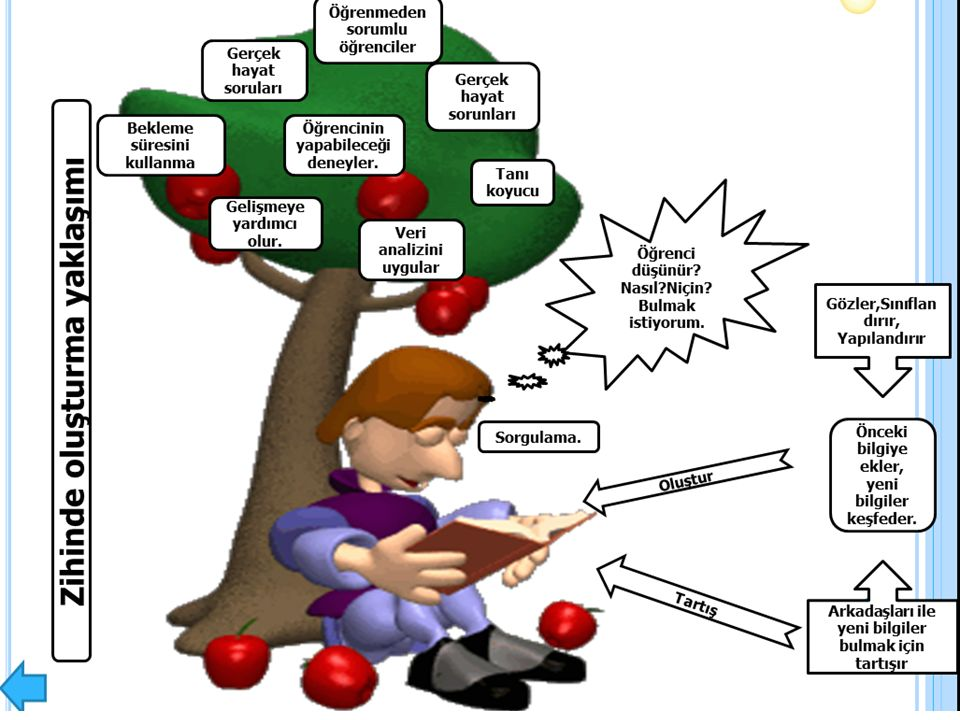 YAPILANDIRMACILIK Bilgi, onu yapılandıran bireyden bağımsız değildir.