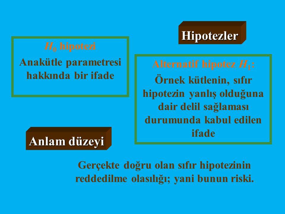 Alternatif hipotez H 1 : Örnek kütlenin, sıfır hipotezin yanlış olduğuna dair delil sağlaması durumunda kabul edilen ifade H 0 hipotezi Anakütle param
