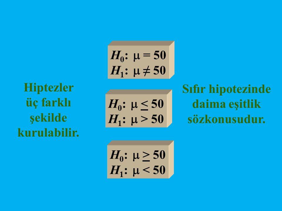 Hiptezler üç farklı şekilde kurulabilir. H 0 :  = 50 H 1 :  ≠ 50 H 0 :  < 50 H 1 :  > 50 H 0 :  > 50 H 1 :  < 50 Sıfır hipotezinde daima eşitlik