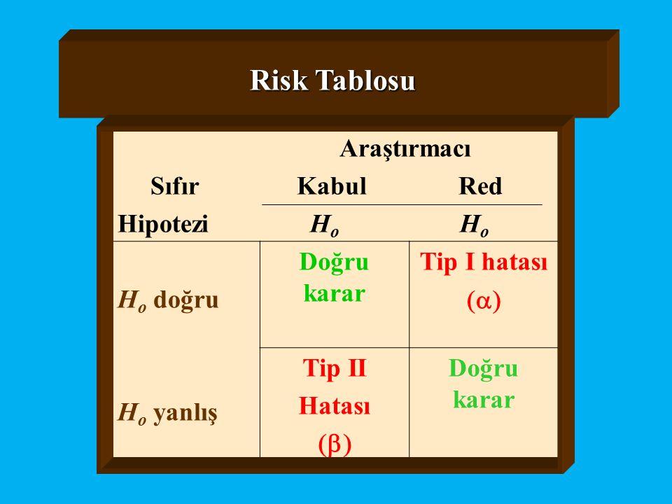 Risk Tablosu Araştırmacı Sıfır Kabul Red Hipotezi H o H o H o doğru H o yanlış Doğru karar Tip I hatası  Tip II Hatası  Doğru karar