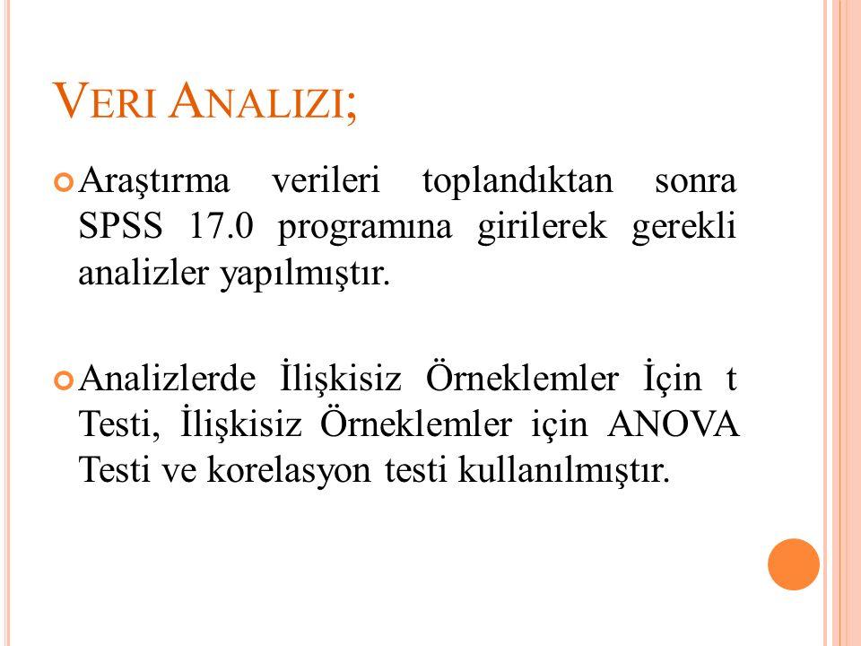 V ERI A NALIZI ; Araştırma verileri toplandıktan sonra SPSS 17.0 programına girilerek gerekli analizler yapılmıştır. Analizlerde İlişkisiz Örneklemler