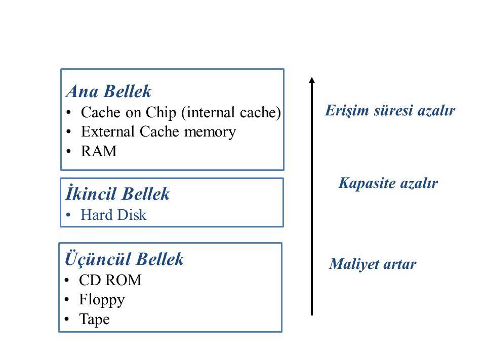 Ana Bellek Cache on Chip (internal cache) External Cache memory RAM İkincil Bellek Hard Disk Üçüncül Bellek CD ROM Floppy Tape Erişim süresi azalır Ka