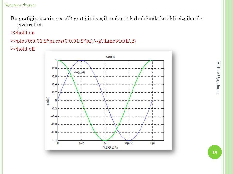 S AYISAL A NALIZ Bu grafiğin üzerine cos(θ) grafiğini yeşil renkte 2 kalınlığında kesikli çizgiler ile çizdirelim.