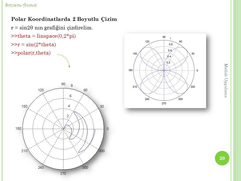 S AYISAL A NALIZ Polar Koordinatlarda 2 Boyutlu Çizim r = sin2θ nın grafiğini çizdirelim.