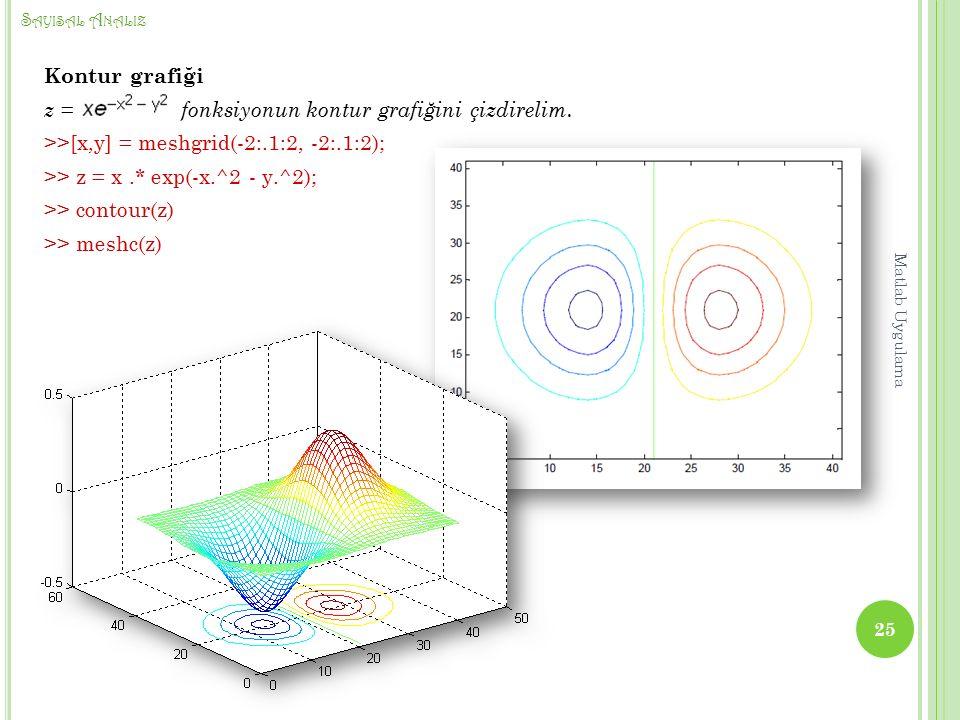 S AYISAL A NALIZ Kontur grafiği z = fonksiyonun kontur grafiğini çizdirelim.