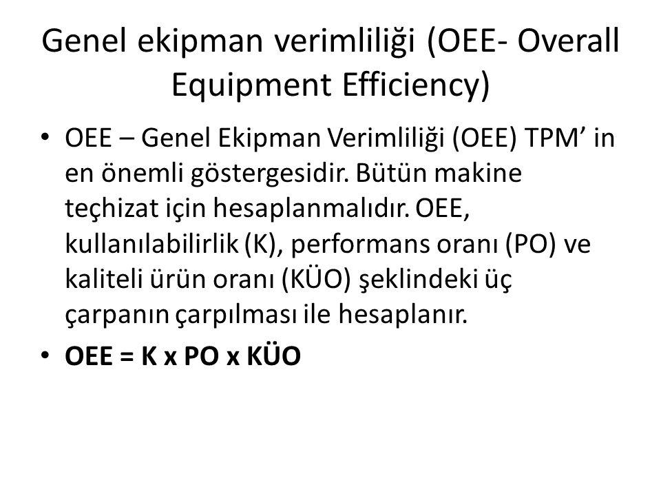 Genel ekipman verimliliği (OEE- Overall Equipment Efficiency) OEE – Genel Ekipman Verimliliği (OEE) TPM' in en önemli göstergesidir.