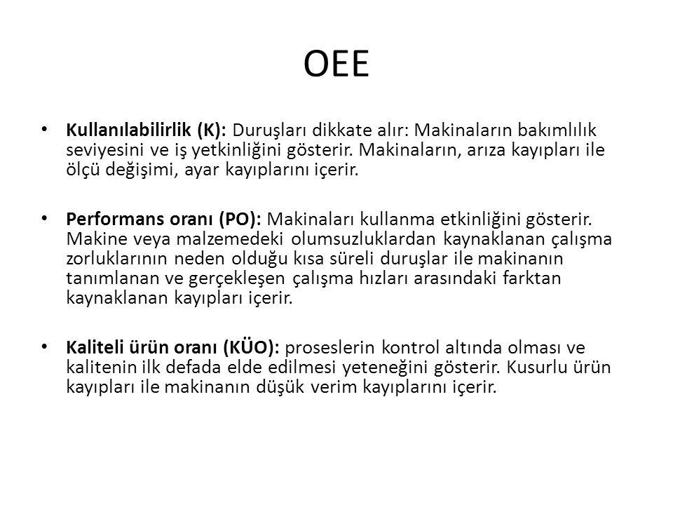 OEE Kullanılabilirlik (K): Duruşları dikkate alır: Makinaların bakımlılık seviyesini ve iş yetkinliğini gösterir.
