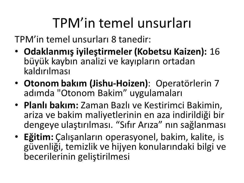 TPM'in temel unsurları TPM'in temel unsurları 8 tanedir: Odaklanmış iyileştirmeler (Kobetsu Kaizen): 16 büyük kaybın analizi ve kayıpların ortadan kaldırılması Otonom bakım (Jishu-Hoizen): Operatörlerin 7 adımda Otonom Bakim uygulamaları Planlı bakım: Zaman Bazlı ve Kestirimci Bakimin, ariza ve bakim maliyetlerinin en aza indirildiği bir dengeye ulaştırılması.
