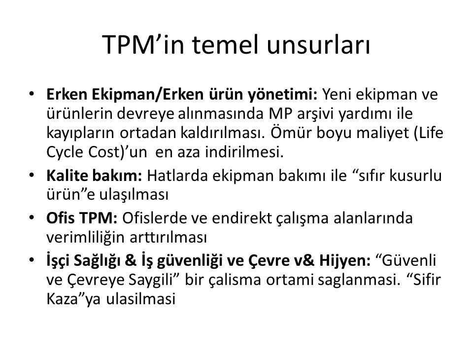 TPM'in temel unsurları Erken Ekipman/Erken ürün yönetimi: Yeni ekipman ve ürünlerin devreye alınmasında MP arşivi yardımı ile kayıpların ortadan kaldırılması.