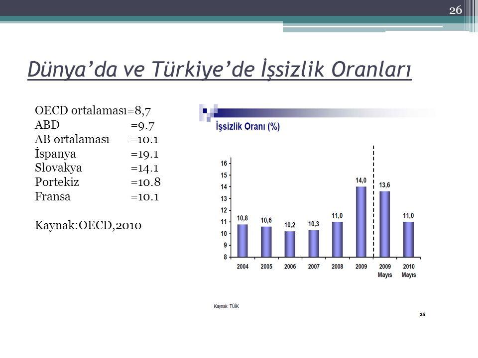 Dünya'da ve Türkiye'de İşsizlik Oranları 26 OECD ortalaması=8,7 ABD=9.7 AB ortalaması =10.1 İspanya=19.1 Slovakya=14.1 Portekiz=10.8 Fransa=10.1 Kayna