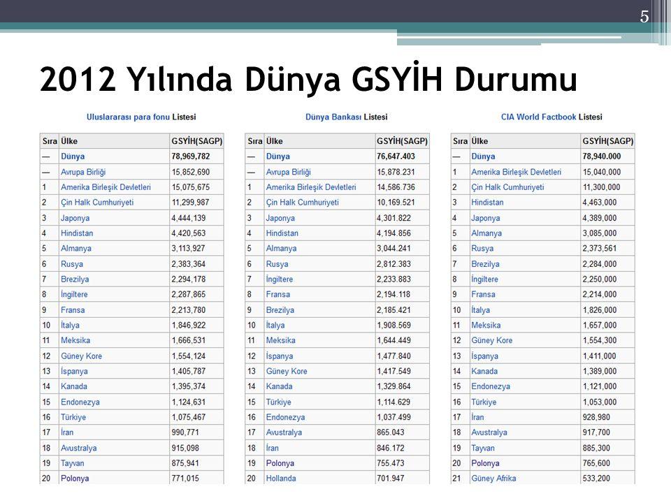 2012 Yılında Dünya GSYİH Durumu 5