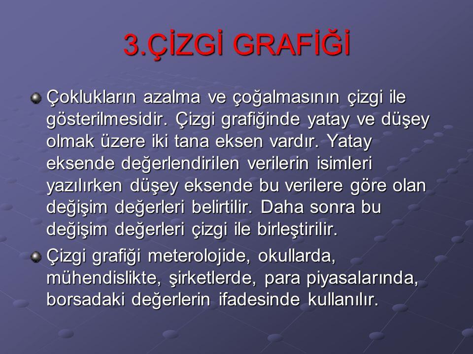 3.ÇİZGİ GRAFİĞİ Çoklukların azalma ve çoğalmasının çizgi ile gösterilmesidir.