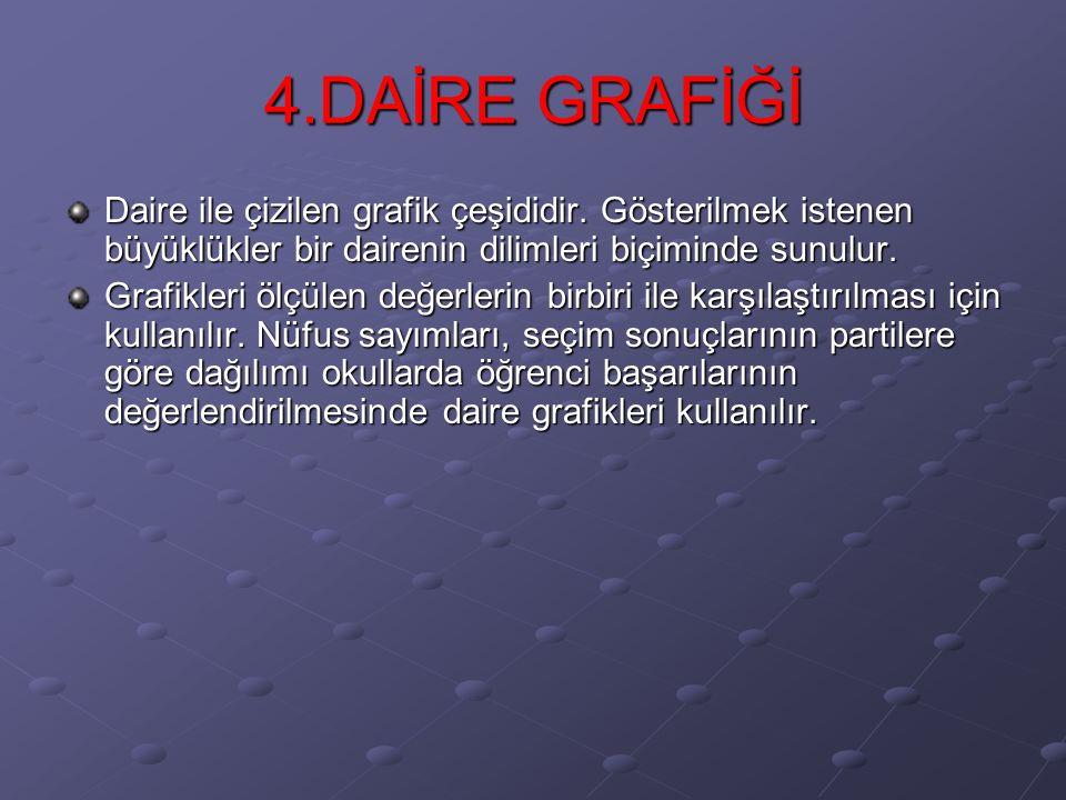 4.DAİRE GRAFİĞİ Daire ile çizilen grafik çeşididir.