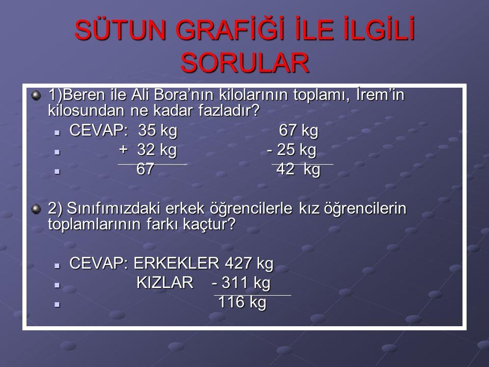 SÜTUN GRAFİĞİ İLE İLGİLİ SORULAR 1)Beren ile Ali Bora'nın kilolarının toplamı, İrem'in kilosundan ne kadar fazladır.