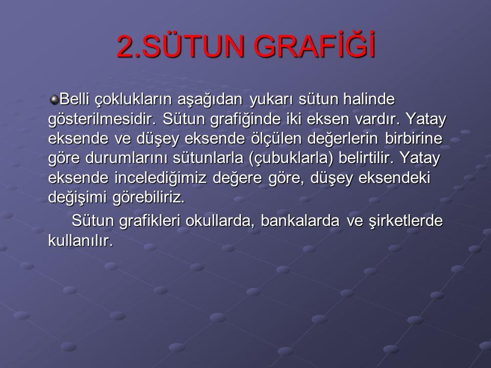 SÜTUN GRAFİĞİ
