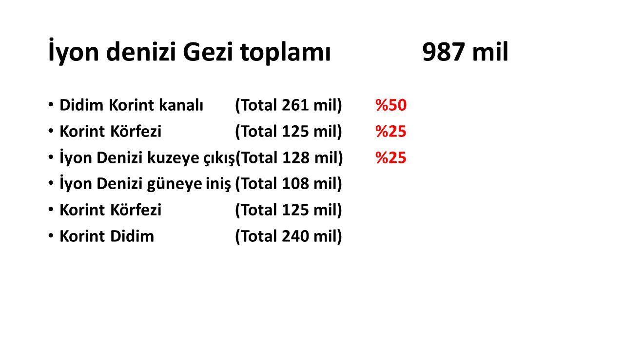 İyon denizi Gezi toplamı 987 mil Didim Korint kanalı(Total 261 mil)%50 Korint Körfezi (Total 125 mil) %25 İyon Denizi kuzeye çıkış(Total 128 mil) %25 İyon Denizi güneye iniş(Total 108 mil) Korint Körfezi (Total 125 mil) Korint Didim(Total 240 mil)